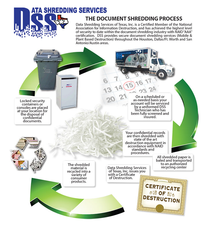 Data Shredding Services - The Document Shredding Process